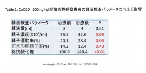 table-1-2013.9.7