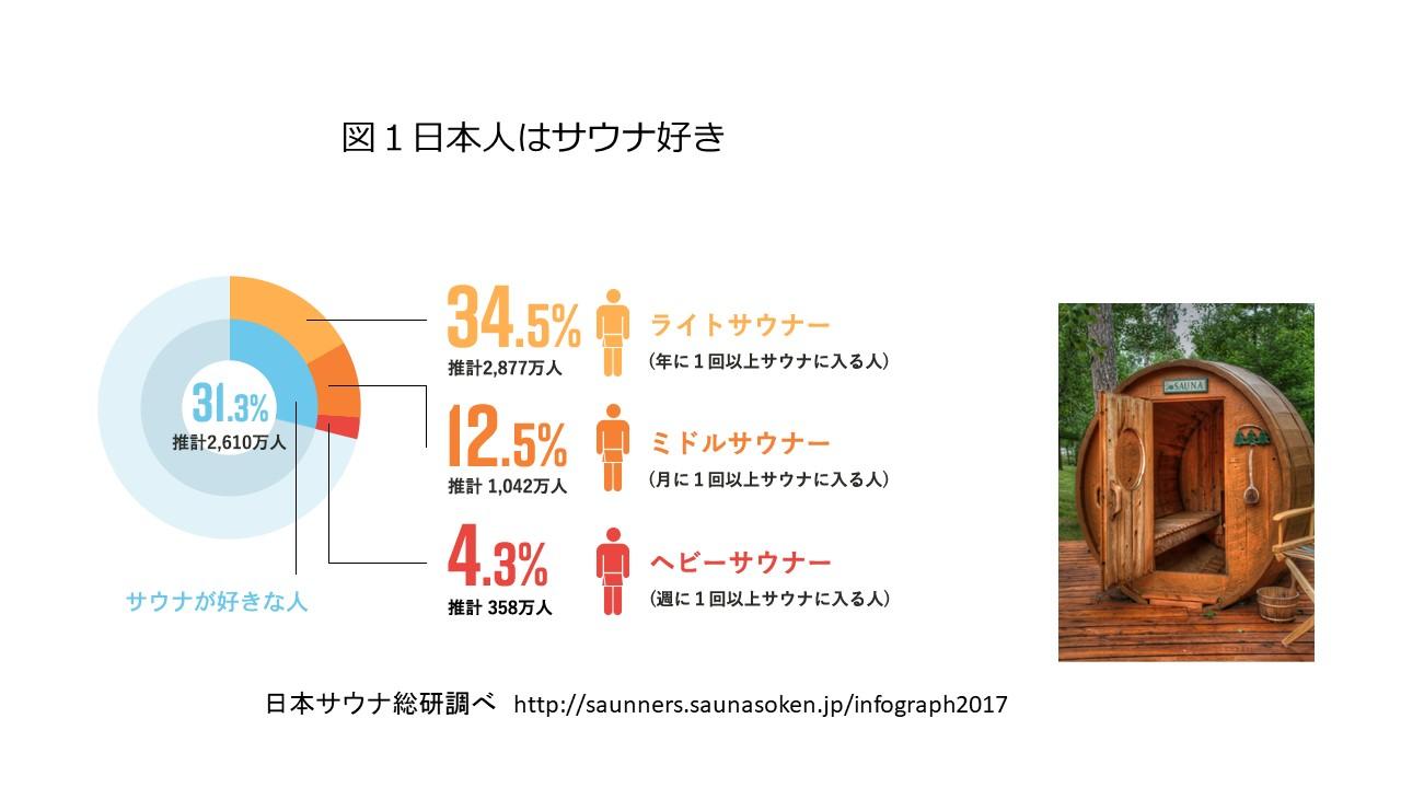 サウナと精子力 2017.8.115図1