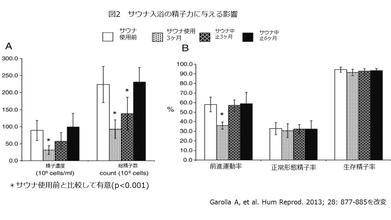 サウナと精子力 2017.8.115図2 訂正版